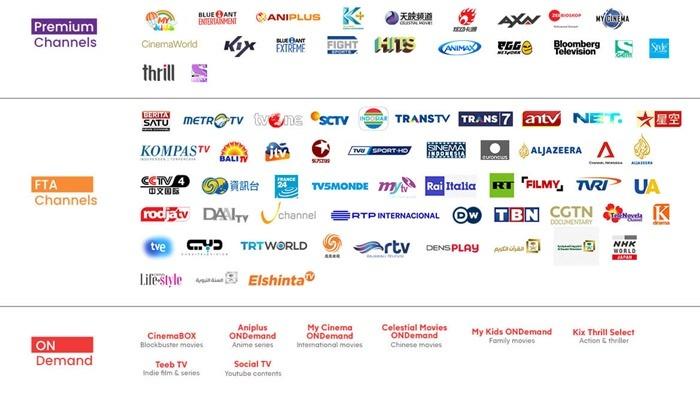 Daftar Saluran TV Berlangganan CBN Fiber